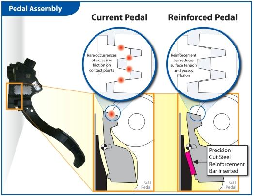 pedal_assembly-prv-toyota-kondenswasser-gaspedal-problem