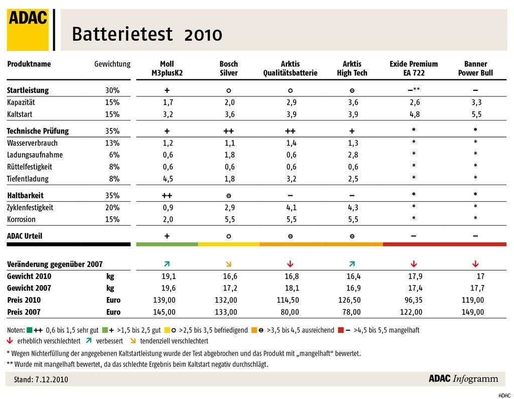 batterietest-adac