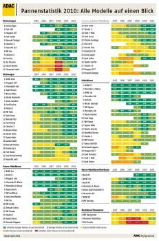 adac-pannenstatistik-2010
