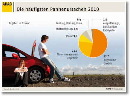 die-haufigsten-pannenursachen-20101