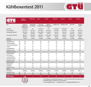 gtu-kuehlboxentest-2011ergebnisse