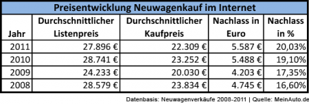 Preisentwicklung-Neuwagenkauf