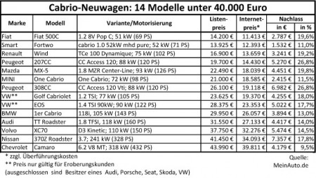Cabrio Schnaeppchen Neuwagen