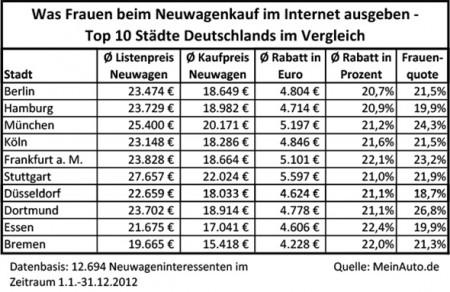 Frauen Neuwagenkauf Internet Vergleich Deutschland