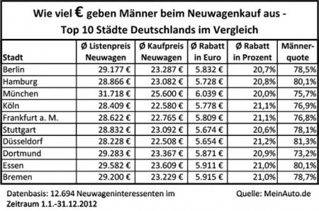 Männer Neuwagenkauf Internet Vergleich Deutschland Ausgaben