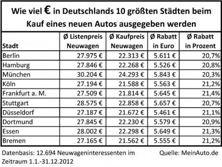 Städte Neuwagenkauf Internet Vergleich Deutschland Ausgaben