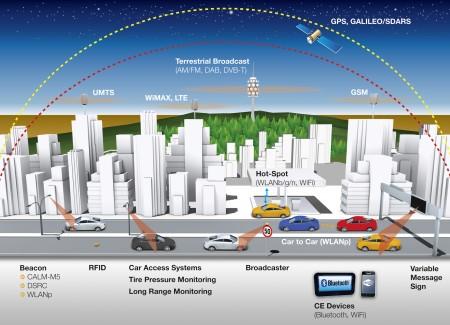 Conti WirelessWorld Car-to-X Vernetzung